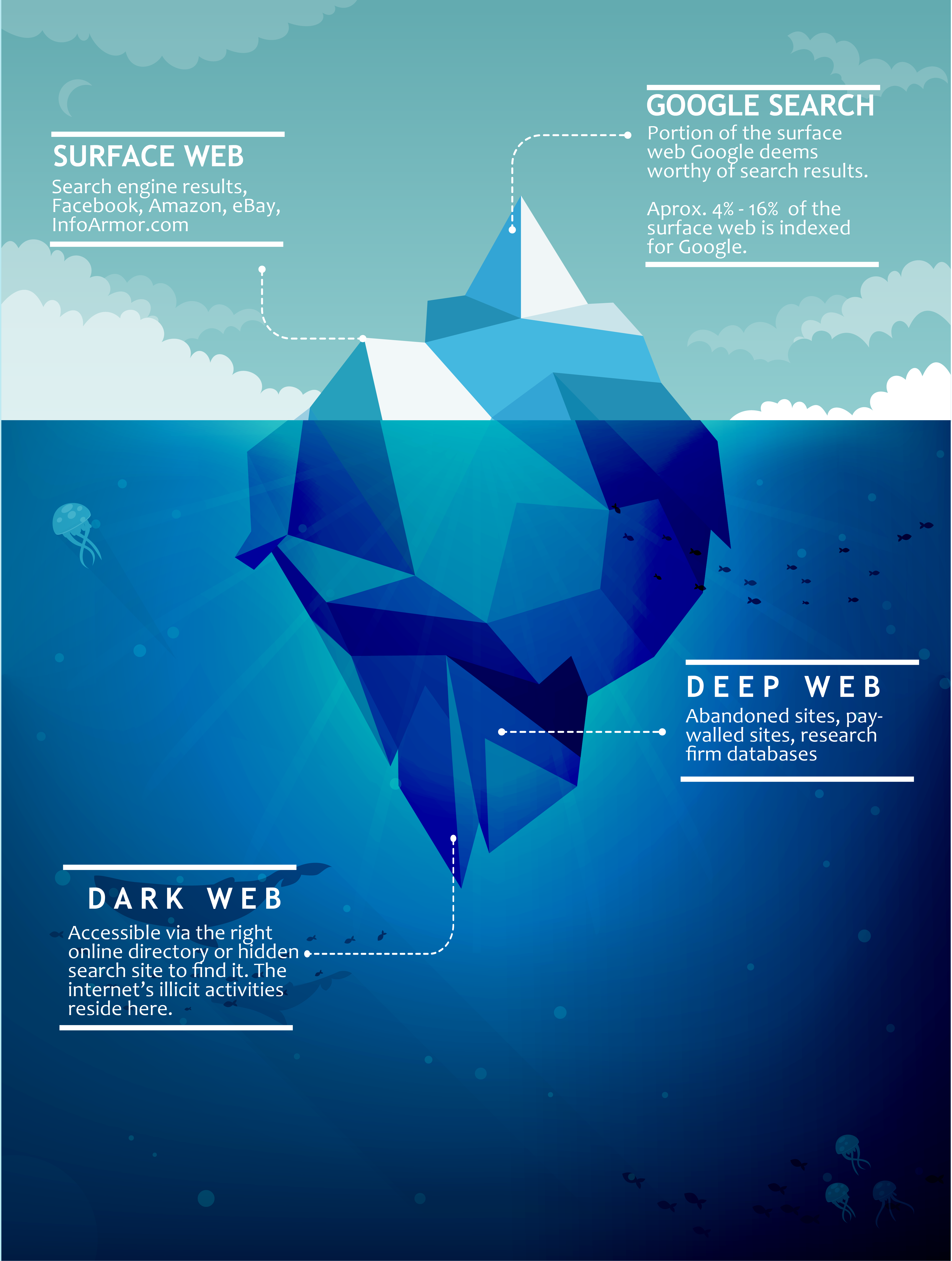 iceberg-internet-deep-web-dark-web