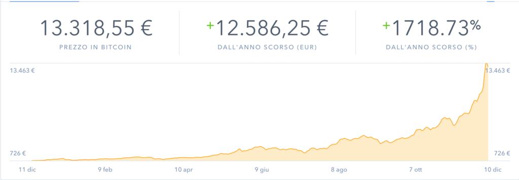 trend andamenti Bitcoin 2015 -2016