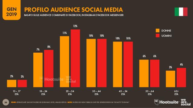 Promuovere i prodotti: i numeri delle audience pubblicitarie sui Social Media