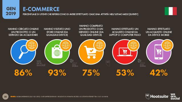 E-commerce: le statistiche di Hootsuite e We Are Social